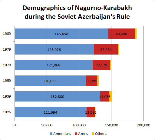 Demographics-in-Nagorno-Karabakh-during-the-Soviet-Azerbaijans-Rule